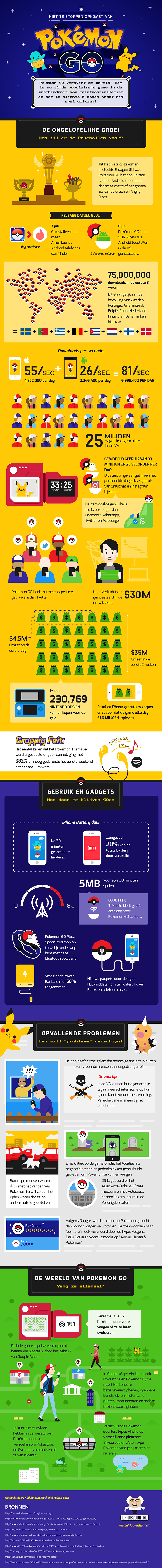 Pokemongo Infographic - dr-discount.nl