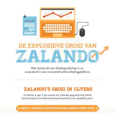 Infogrpahic De explosieve groei van Zalando -